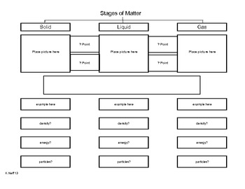 Stages of Matter Puzzle