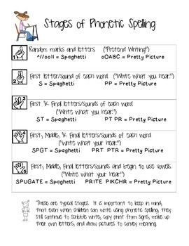 Stages of Phonetic Spelling