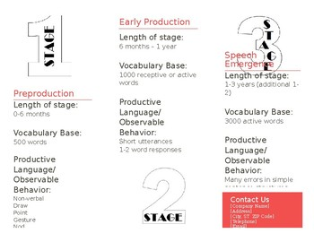 Stages of Second Language Acquisition Brochure