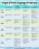 Stages of Speech-Language Development