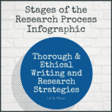 Stages of a Research Paper Infographic