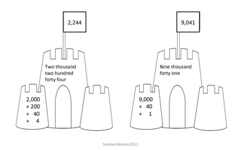 Standard Form Expanded Form Sandcastles