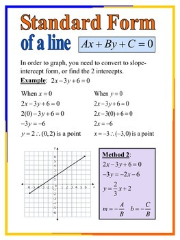 standard form poster  Standard Form of Linear Equations