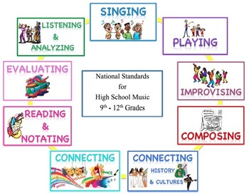 Standards Poster Set for High School Music
