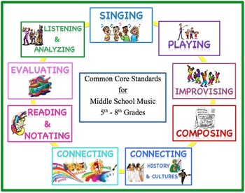Standards Poster Set for Middle School Music