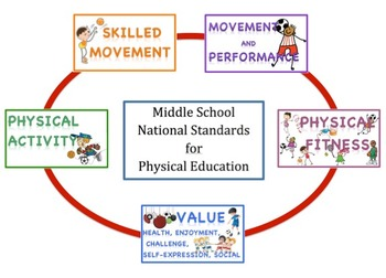 Standard Poster Set for Physical Education, Middle School