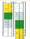 Standard Score Chart