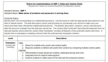 Standard for Mathematical Practice (SMP) 1 Proficiency Scale/Rubric