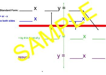 Standard to Slope-Intercept Form Dry Erase
