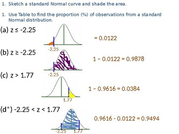 Standardization and Normal Distribution Practice