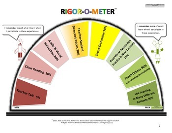 Standards-Based Classroom Setting Rigor-o-Meter Poster