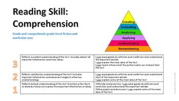 Standards Based Grading Reading Rubrics