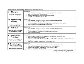 Standards-Based Grading Rubric With Descriptors