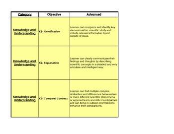 Standards Based Grading Rubrics / Scoring Guides 8th Grade Science