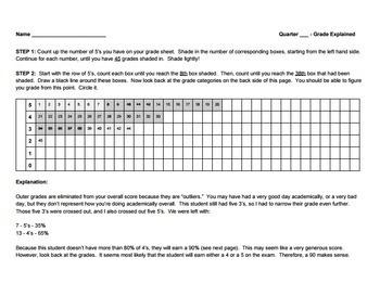 Standards Based Grading SBG APUSH AP U.S. History Social Studies