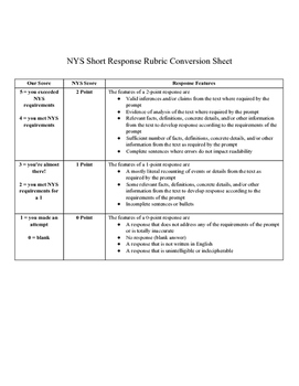 Standards Based Grading Short Response Rubric