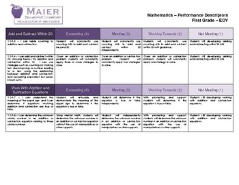 Standards Based Report Card - 1st Grade Math Performance Rubric