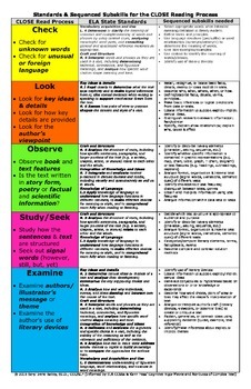 Standards and Subskills for CLOSE Reading Process