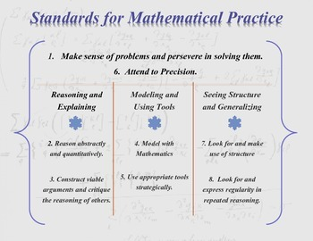 Standards for Mathematical Practice (SMP's)