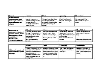 Standars Based Grading Rubric