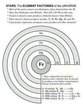 Star Elements Chart XL SURFFDOGGY