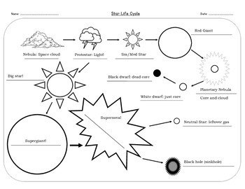 Star Life Cycle Flowchart