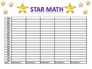 Star Math Assessment Data Sheet