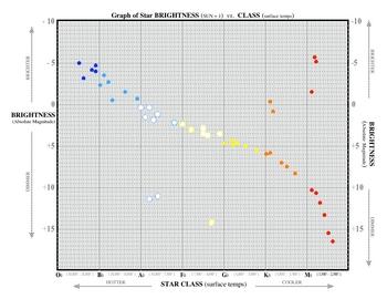 Star Temperature & Brightness  SURFFDOGGY