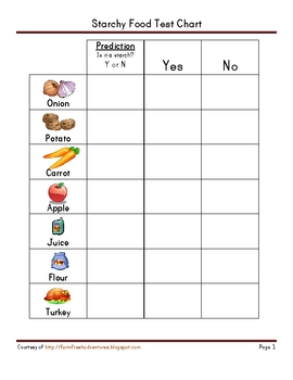 Starchy Food Test Chart