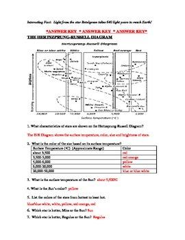 Stars:  Hertzsprung-Russell Diagram Worksheet