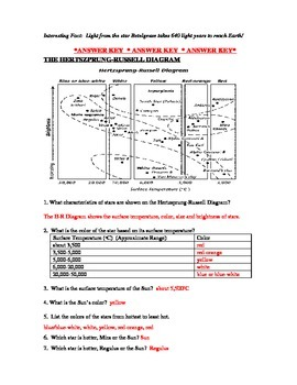 Stars Hertzsprung Russell Diagram Worksheet By Paige Lam Tpt