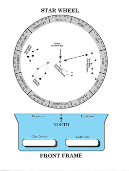 Stars in the North - CIRCUMPOLAR STARS