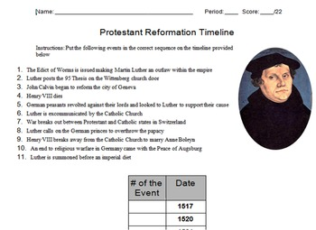 Start of the Protestant Reformation Timeline Activity