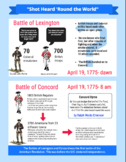 Start of the Revolution Infographic and Questions
