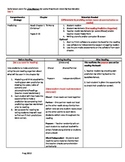 Start-to-Finish Teacher Lesson Plan for Guided Reading for