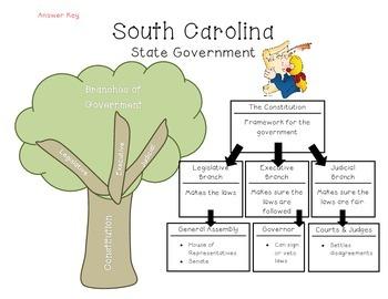 State Government Organizer