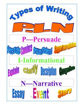 State Testing Types of Writing Poster