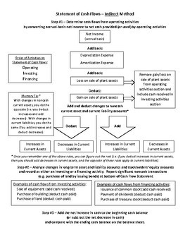 Statement of Cash Flows Flowchart and Practice Problems