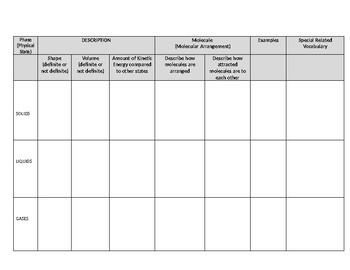 States Of Matter Properties Graphic Organizer