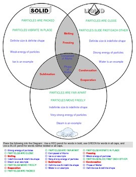 States~Phases of Matter Graphic Organizer (Solids~Liquids~Gases)