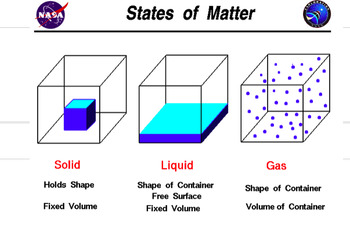 States of Matter Slides with Guided Notes