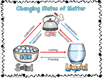 of Matter activities, worksheets, definition cards and posters