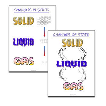 States of Matter Anchor Charts - Editable