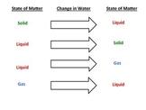 States of Matter Diagram