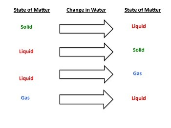 in addition Solid Diagram Particles ly Particle Diagrams States Of Matter in addition  together with Phase Change Diagram   Ver Wiring Diagram together with States of matter  Solid  Liquid  Gas  Science for kids additionally  as well Solid Liquid Or Gas Worksheet Solids Liquids Gases Changes In Matter moreover Related Post Printable Worksheets States Of Matterworksheets For 6th furthermore Phase Change Diagram For Water Worksheet Answers additionally  together with Matter Changing States Worksheet Printable Worksheets Of For Grade besides States of Matter Worksheets   Solid  Liquid and Gas additionally States of Matter Diagram by Irene R Escarpenter   TpT additionally 3 States Of Water A Schematic Diagram Of The Three States Of Water additionally Supersolid Wikipedia 1200px Quantumphasetrans   Agroclasi together with . on states of matter diagram worksheet