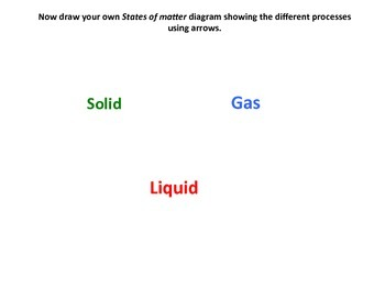 States of Matter Diagram