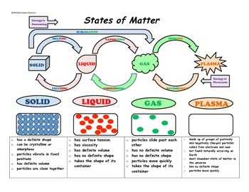 States of Matter Diagram and Notes for Interactive Notebooks