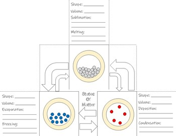 States of Matter - Interactive Notebook / Foldable