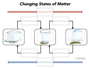 States of Matter Interactive Diagram Game