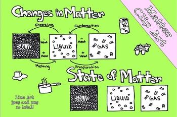 States of Matter Line Art